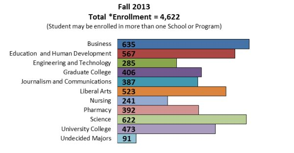 Enrollment by Schools / Colleges